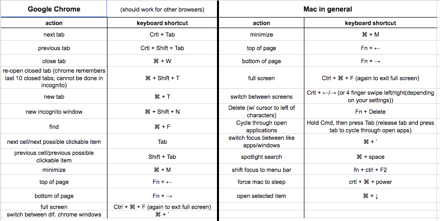 Increase Productivity With Mac Keyboard Shortcuts | Volacci